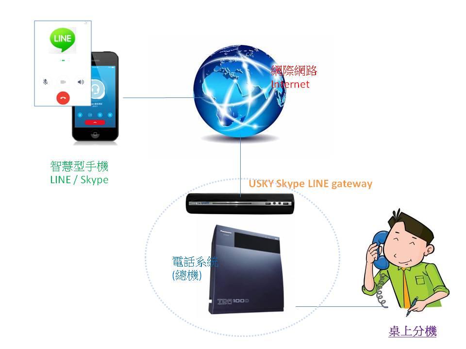 Skype LINE gateway LINE總機系統 架構圖